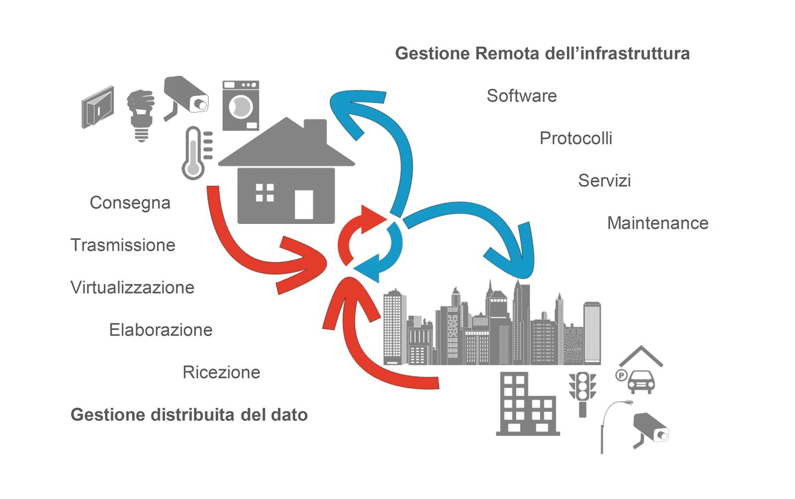 Governare sistemi Smart con AGSuite