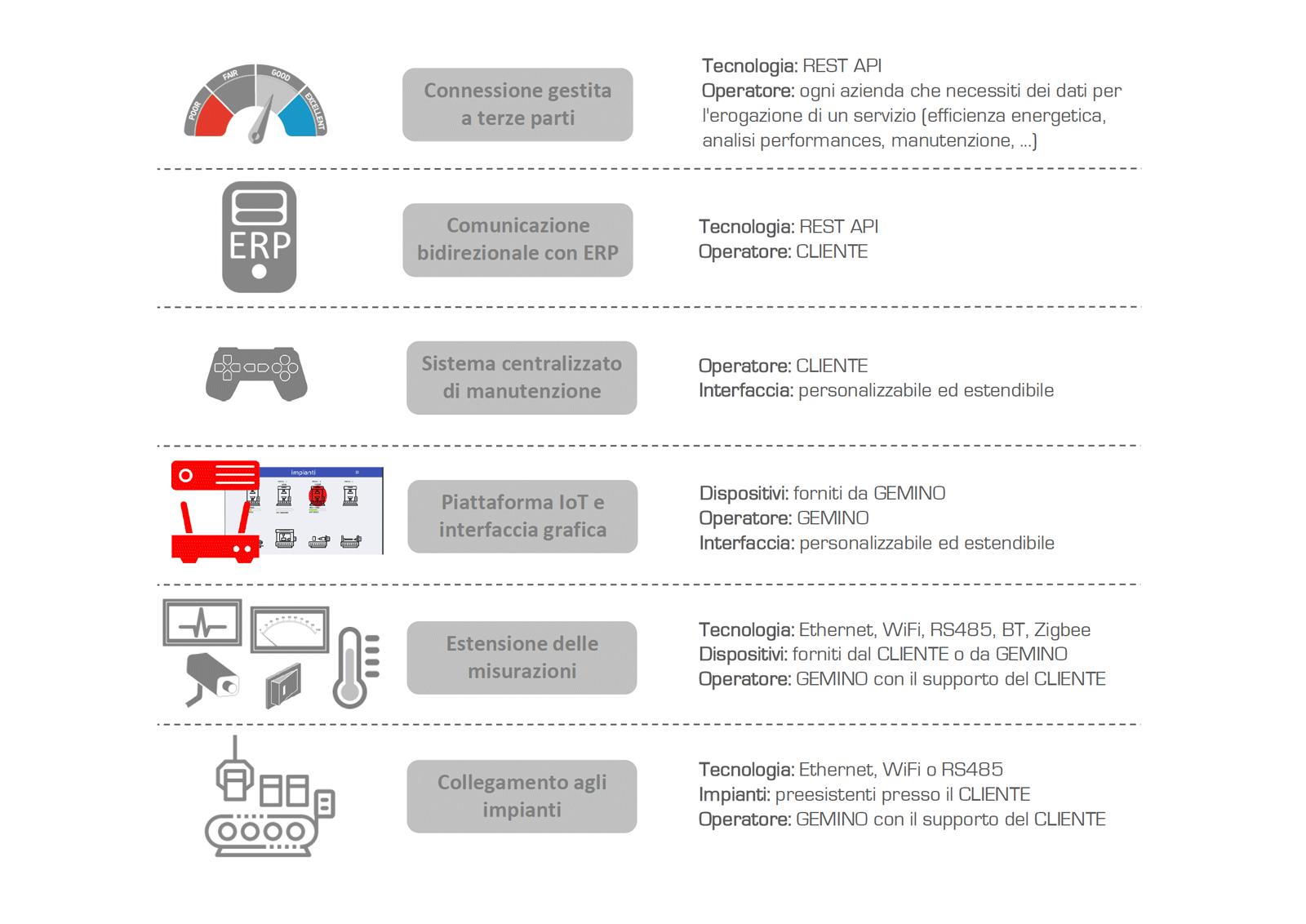 AGSuite Tecnologia costruttiva del sistema