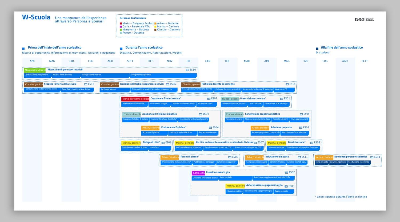 Modello web per le scuole_03