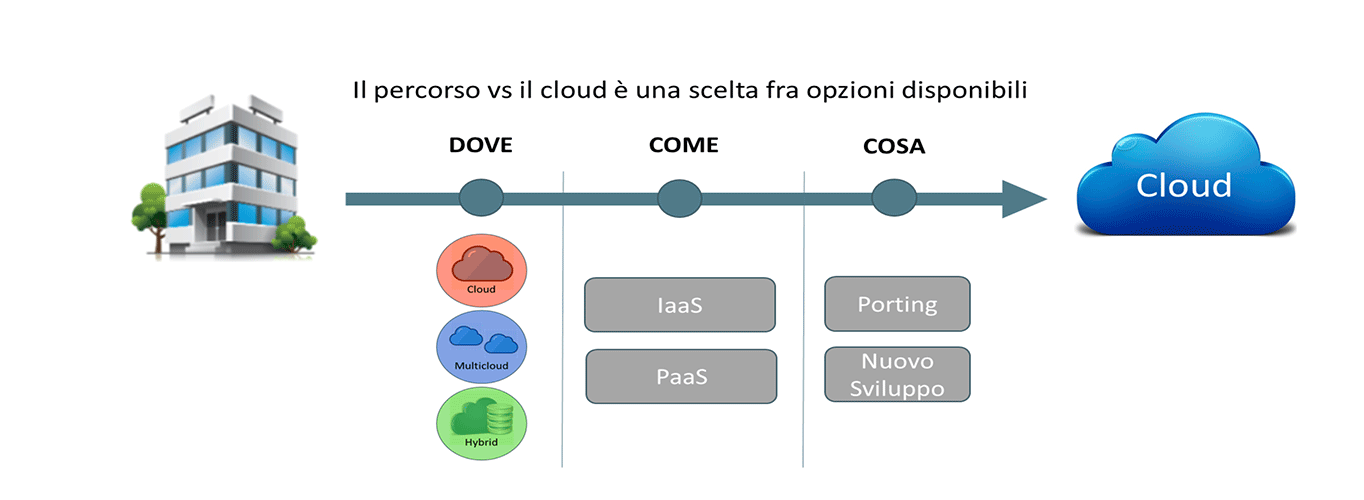 Dai Sistemi Legacy al Cloud Native